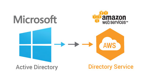 Adding a Linux EC2 instance to AWS Managed AD